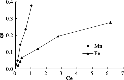 Adsorption isotherm for total Fe and Mn.