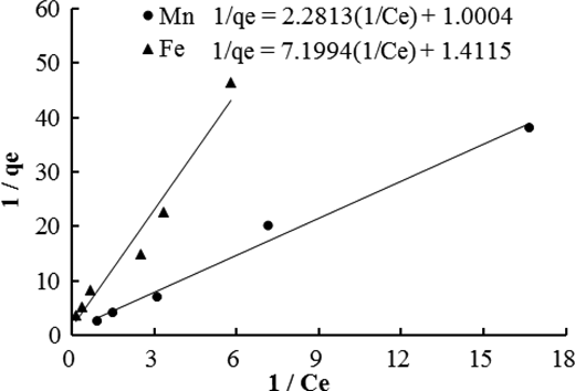 Adsorption model fitting for total Fe and Mn.
