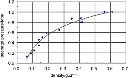 Relationship between density of polymer material and initial seepage pressure.