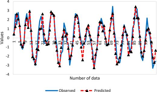 Example of predicting a sine wave via GPR model.