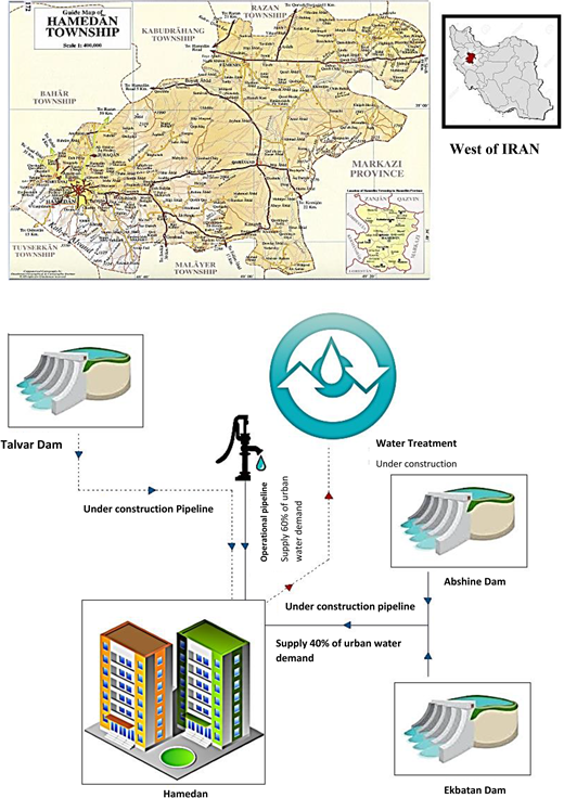 Schematic of water supply in Hamadan city.