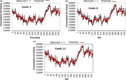 Predicted WD values via GPR: (a) Comb. 3, (b) Comb. 6 and (c) Comb. 11 (Verification period).