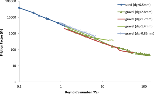 Plot between Fr and Re for sand and gravel of different sizes.