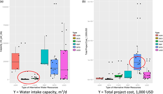 Box-and-whisker plots of alternatives: (a) Y = water intake capacity, m3/d; (b) Y = TPC, 1,000 USD.