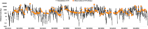 Comparison of simulated and 8-day interval observed TN (2011–2014).