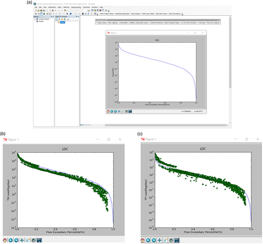 FDC and LDC generated using ArcGIS interface at the outlet of study watershed. (a) Flow duration curve. (b) Load duration curve (TN). (c) Load duration curve (TP).