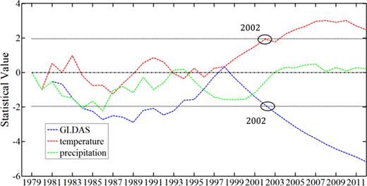 The Mann-Kendall test for trends for the GLDAS data (blue), temperature (red) and precipitation (green); the significance level was 0.05, and the critical value was ±1.96. The statistic value of temperature in 2002 was 1.94 and meets the test for trends in 2004; the GLDAS data meet the test for trends in 2002. The full color version of this figure is available in the online version of this paper, at http://dx.doi.org/10.2166/ws.2017.206.