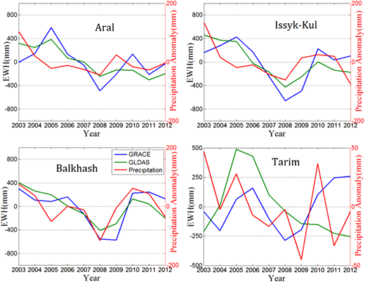 The changes in the GRACE data (blue), GLDAS data (green) and precipitation anomalies (red) in the four basins; the precipitation anomaly was calculated by subtracting the mean precipitation value from 2003 to 2012. The full color version of this figure is available in the online version of this paper, at http://dx.doi.org/10.2166/ws.2017.206.