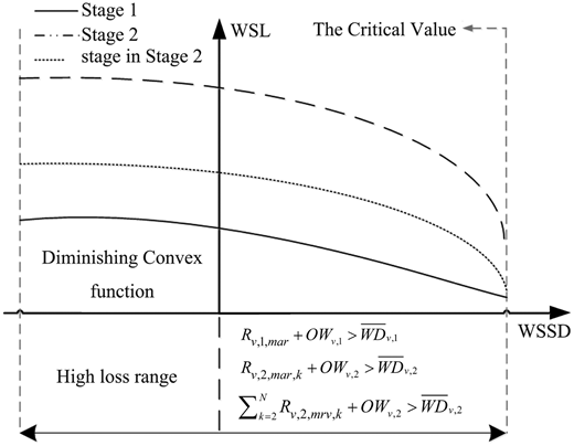 Linear relationship curves between WSL and WSSD.