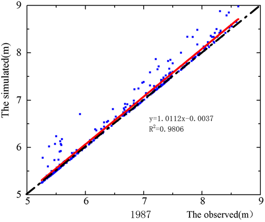 Correlation of simulated and observed water levels at the Dongshan gauging station for the calibration period (1987).