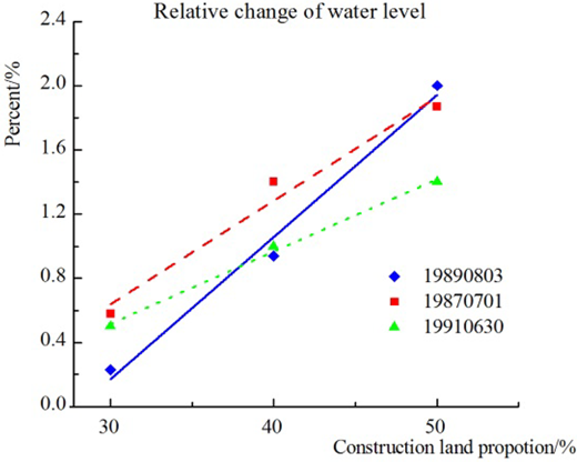 The Dongshan section relative water level changes for different urbanization scenarios and different-sized floods under the flood control with urban agglomeration polders.