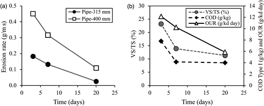 Variation of the erosion rate (a) and the physicochemical properties of initial bed deposits (b) for different consolidation period tests.