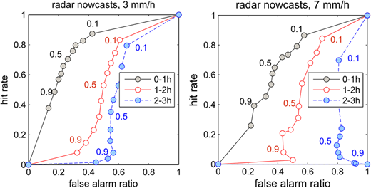 Hit rate against false alarm ratio of radar nowcast ensembles for the 1st, 2nd, and the 3rd hour of the nowcast evaluating the forecast skill to predict hourly precipitation above 3 mm (left) and 7 mm (right). The investigated spatial scale is the city area. Circles indicate quantiles of the ensemble forecast.