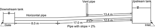 Schematic diagram of experimental setup (not to scale; PT: pressure transducer).