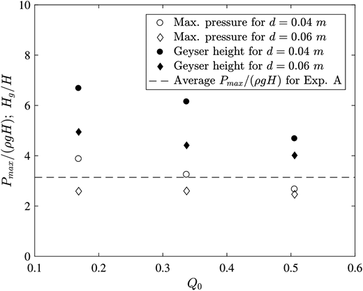 Comparisons of pressure peaks Pmax and geyser heights Hg between vent pipes with different diameter (Exp. B and D, both with Q1 = 0.9103) and the average of maximum pressure for Exp. A with Q1 = 0.6490 (H = the driving head).