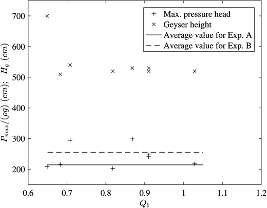 Peak pressure values and maximum geyser heights as a function of Q1 for Exp. C.