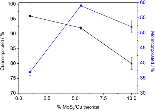 Percentage of Mo and Cu incorporated into the TiO2 structure obtained by ICP-AES versus the nominal percentage added in the samples of x%MoS2/Cu/TiO2 (x = 0.0%, 1.0%, 5.5%, 10.0%).