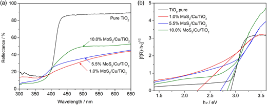 (a) UV-Vis spectra in diffuse reflectance mode and (b) Kubelka–Munk function for estimating the band gap energy of pure TiO2 and x%MoS2/Cu/TiO2 samples.