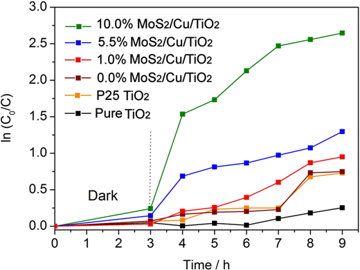 Photodegradation of MB of the different photocatalysts under visible light.