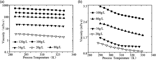 Effect of process temperature on viscosity at the shear rate of 100 s−1 for two kinds of sludge. (a) Raw sludge. (b) Treated sludge.