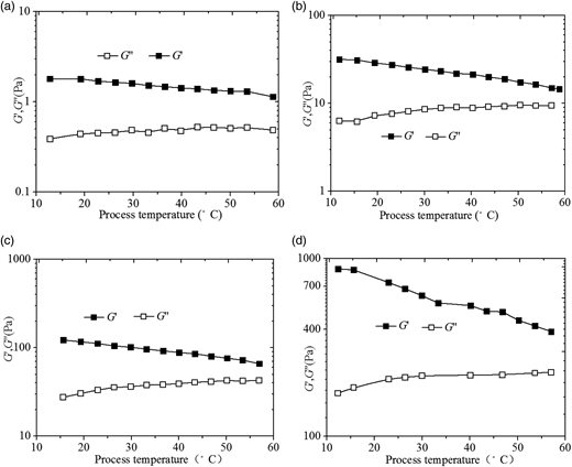 Relationship between viscoelastic parameters and process temperature for raw sludge with different solid content. (a) 54 g/L, (b) 80 g/L, (c) 100 g/L, and (d) 120 g/L.