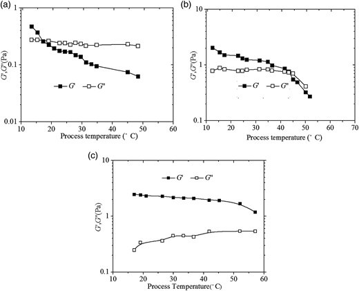 Relationship between viscoelasticity and process temperature for thermal treated sludge with different solid content. (a) 100 g/L, (b) 120 g/L, and (c) 150 g/L.