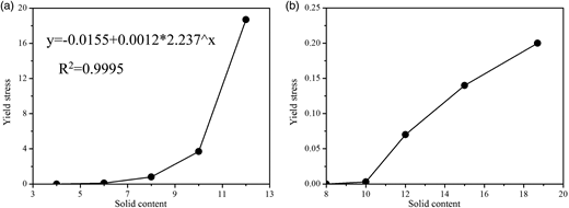 Relationship between yield stress and solid content for raw sludge and thermal treated sludge. (a) Raw sludge. (b) Thermal treated sludge.
