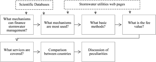 Guiding research questions and methodology.