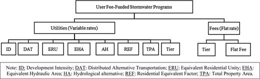 User fee-funded stormwater program methods diagram. Source: Modification of Kea et al. (2016).
