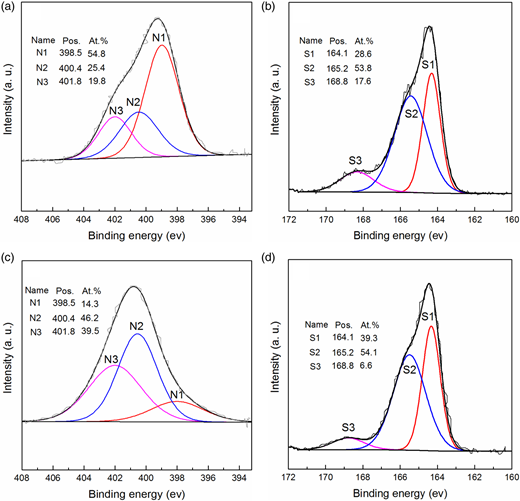 (a) N 1 s XPS spectra of ACN, (b) S 2p XPS spectra of ACS, (c) N 1 s XPS spectra of ACNS and (d) S 2p XPS spectra of ACNS.