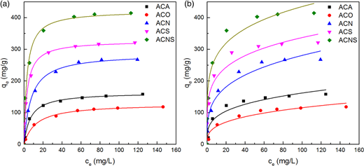 Langmuir (a) and Freundlich (b) adsorption isotherms for Hg(II) ions on AC samples at 30 °C and pH 6.0.