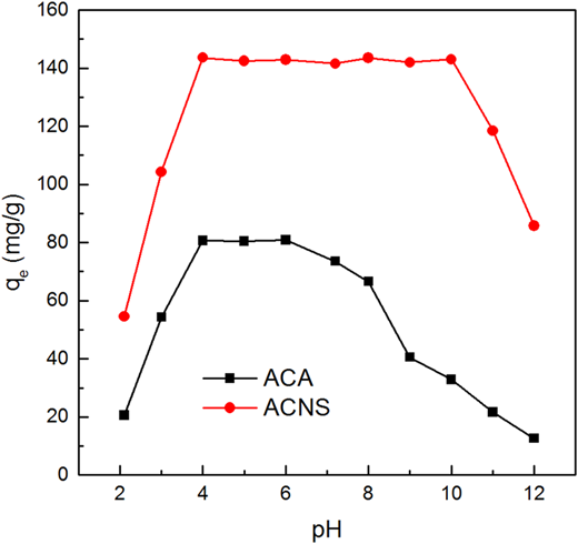 Effect of solution pH on the Hg(II) adsorption.
