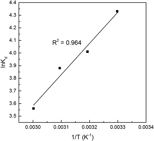 Plots of lnKd versus 1/T for Hg(II) ion adsorption on ACNS.