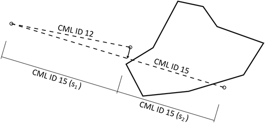 Separation of the longer CML ID 15 into two sections. The first section's (s1) rainfall intensity was considered to be the same as the rainfall intensity of the shorter CML ID 12 with the same joint node and similar azimuth; the second one (s2) was calculated according to Equations (2)–(4).