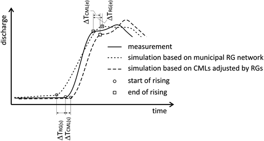 Evaluation of the hydrograph rising limb time shift. Times of rise start and rise end were identified in simulated hydrographs and then compared to data monitored by a flowmeter.