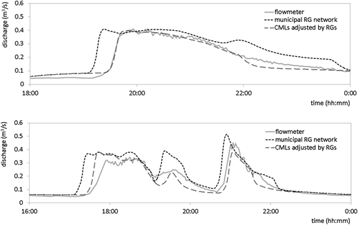 Examples of improved rising limb timing with the CML data; July 30 event in the discharge-monitoring location FL1 (upper graph) and September 20 event in the discharge-monitoring location FL2 (lower graph).
