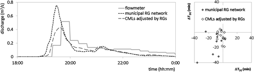 CMLs data performance in the region e – Horky (discharge monitoring point FL3) equipped with one municipal RG, but no CML crosses the region. May 27 event runoff (left) and scatter plot of time shifts in rising limbs (right).