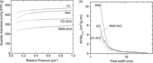Nitrogen adsorption isotherms at − 77 °C (a) and pore size distribution (b) of the studied samples.