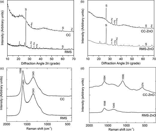XRD (a), (b) and Raman (c), (d) spectra of the produced adsorbents.
