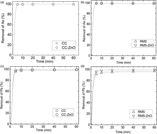 Adsorption of As and Pb from polluted river water by the produced samples.