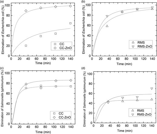 Antibacterial activities of the prepared adsorbents over E. coli (ATCC 25922) and S. typhimurium (ATCC 14028).