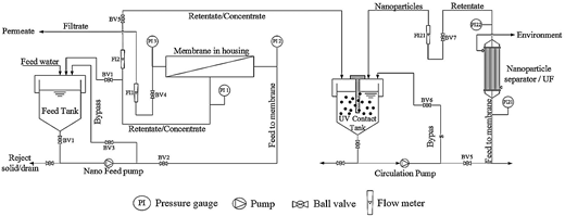 Schematic diagram of hybrid membrane filtration and photocatalysis.