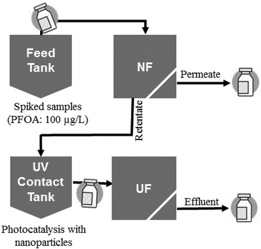The sample collection points of the hybrid process between the NF membrane and photocatalysis.