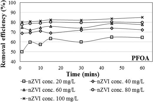 The PFOA removal efficiency at different nZVI concentrations.