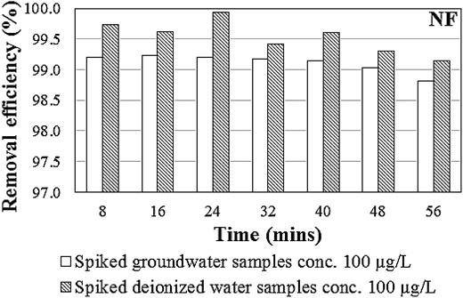The PFOA removal efficiencies of spiked deionized water samples and spiked groundwater samples by nanofiltration in the hybrid membrane system.