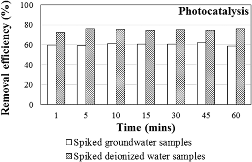 The PFOA removal efficiencies of spiked deionized water samples and spiked groundwater samples by photocatalysis in the hybrid membrane system.
