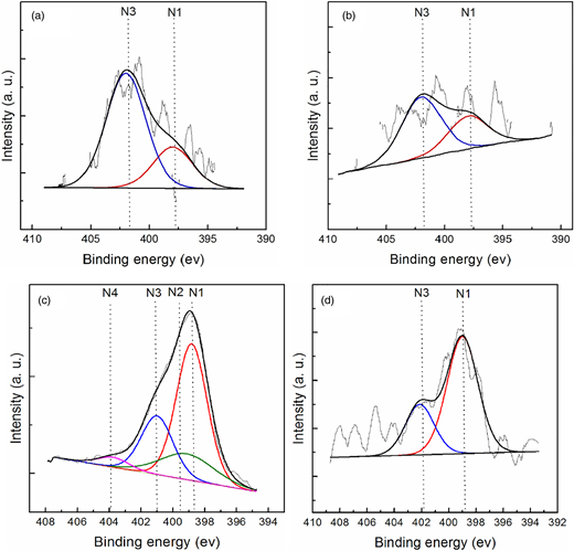 Experimental and fitted N 1 s XPS spectra of the samples (a) ACN, (b) ACC, (c) ACM and (d) ACU.