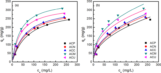 Langmuir (a) and Freundlich (b) adsorption isotherms for benzoic acid on AC at 20 °C and pH 2.1.