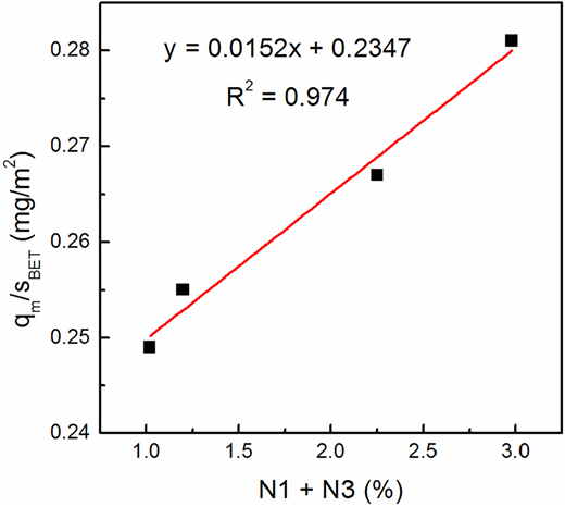 Correlation between qm/sBET and amount of (N1 + N3) at 20 °C.