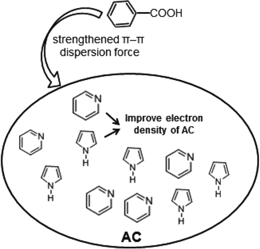 The role of (N1 + N3) in the adsorption of benzoic acid by N-doped AC.